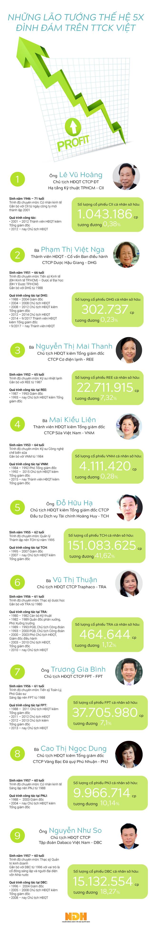 [Infographic] Những lão tướng thế hệ 5X đình đám trên TTCK Việt - Ảnh 1.