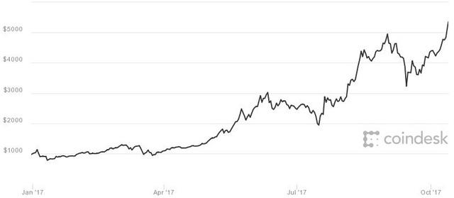 Đừng nói là 6.000 USD, bitcoin sẽ cán mốc 10.000 USD trong khoảng 6 – 10 tháng nữa? - Ảnh 1.