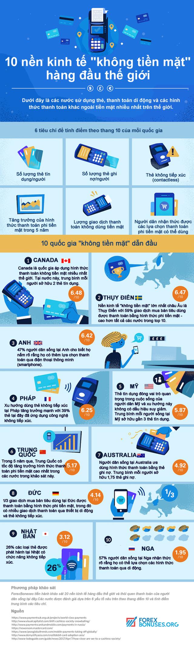 """[Infographic] 10 nền kinh tế """"không tiền mặt"""" hàng đầu thế giới  - Ảnh 1."""