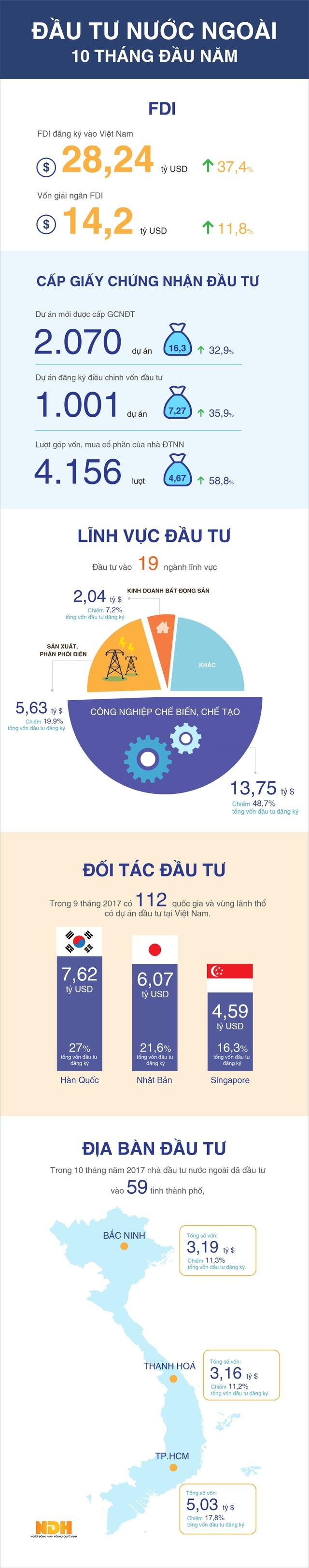 [Infographic] Gần 14 tỷ vốn FDI rót vào ngành công nghiệp chế tạo - Ảnh 1.