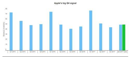 Apple sẽ trở thành công ty trị giá nghìn tỷ USD nhờ iPhone X? - Ảnh 1.