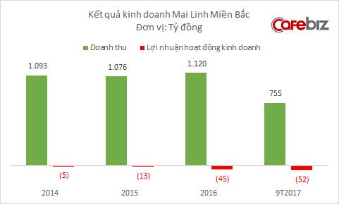 Mai Linh Miền Bắc tiếp tục lỗ nặng từ kinh doanh taxi, nhưng lãi từ bán xe cũ tăng vọt - Ảnh 1.