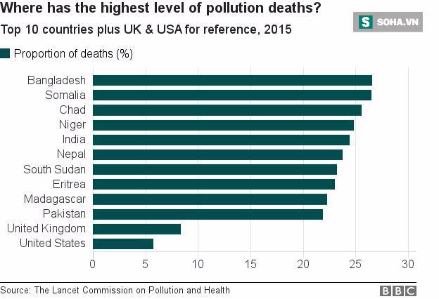 Ô nhiễm môi trường: Một trong những nguyên nhân gây tử vong đáng báo động - ảnh 1