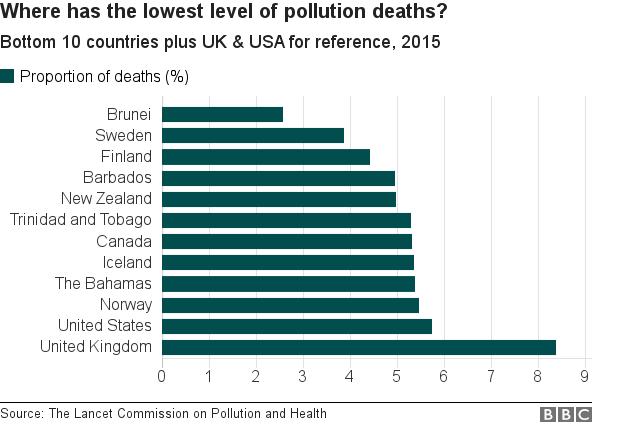 Ô nhiễm môi trường: Một trong những nguyên nhân gây tử vong đáng báo động - ảnh 2