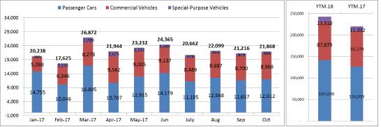 Người Việt mua gần 22.000 ô tô trong tháng 10, giảm 22% so với cùng kỳ năm 2016  - Ảnh 1.
