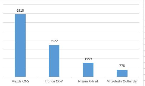 Mazda CX-5, Honda CR-V và cuộc chiến phân khúc crossover cỡ C - Ảnh 1.