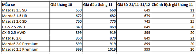 Khó đoán như thị trường ôtô Việt: Vừa tăng giá, vài hôm sau đã giảm - Ảnh 1.