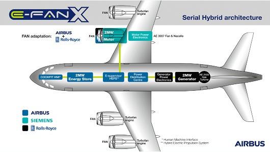 """Airbus """"bắt tay"""" Rolls-Royce chế tạo máy bay chở khách chạy điện - Ảnh 1."""