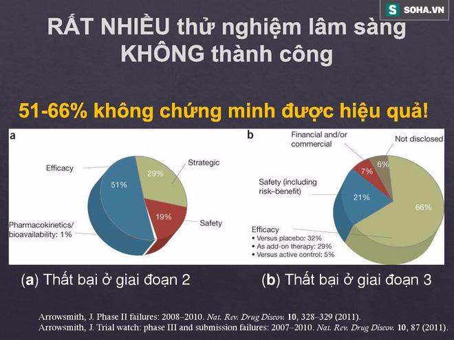 BS Việt tại Nhật bóc sự thật về TPCN trong điều trị ung thư: Tinh nghệ, Fucoidan, đông trùng hạ thảo - Ảnh 3.