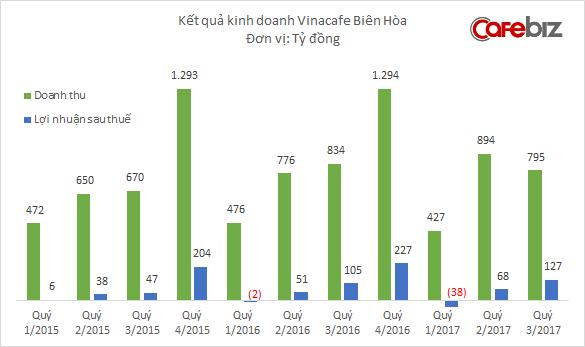Masan muốn chi thêm 1.700 tỷ đồng để sở hữu 100% Vinacafé Biên hòa - Ảnh 1.