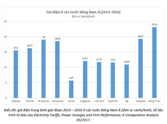 Quốc tế nhận xét giá điện Việt Nam tương đối thấp, vì sao EVN bị chỉ trích giá cao?  - Ảnh 1.