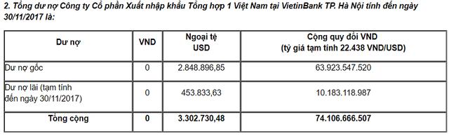"""VietinBank chào bán khoản nợ 74 tỷ của công ty do """"Shark"""" Vương làm Chủ tịch  - Ảnh 1."""