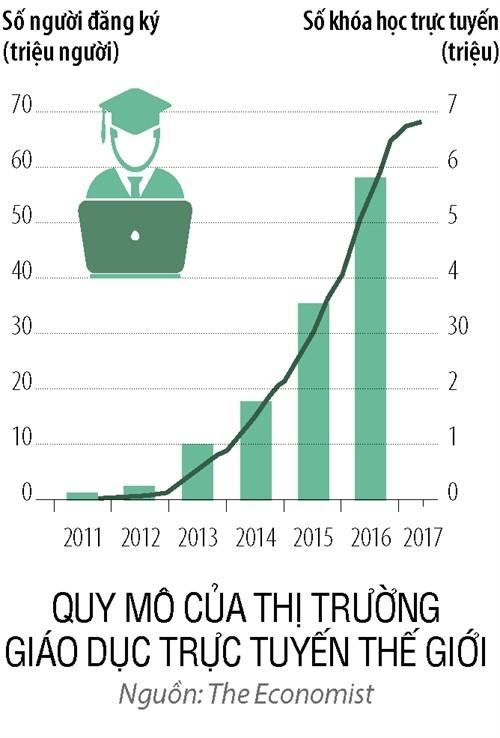 Đào tạo trực tuyến thời 4.0: Thị trường tỷ đô rộng mở dành cho tổ chức giáo dục Việt - Ảnh 1.