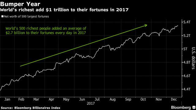 Những người giàu nhất thế giới kiếm thêm 1.000 tỷ USD trong năm 2017, gấp 4 lần năm 2016  - Ảnh 1.