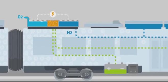 Đoàn tàu năng lượng Hydro: Giải pháp vận tải không phát thải thay thế cho động cơ Diesel của tương lai? - Ảnh 8.