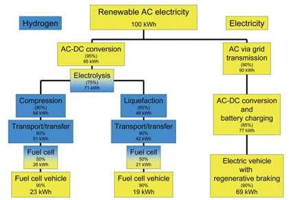 Đoàn tàu năng lượng Hydro: Giải pháp vận tải không phát thải thay thế cho động cơ Diesel của tương lai? - Ảnh 9.