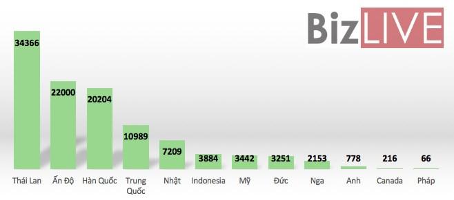 Ô tô nhập khẩu vào Việt Nam năm 2016 sụt giảm mạnh - Ảnh 3.