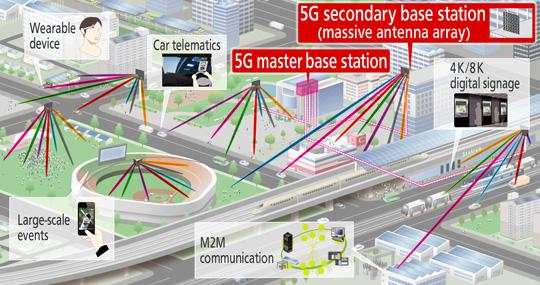 5G là gì và khi nào chúng ta được chạm tay vào nó? - Ảnh 2.