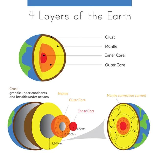 Nếu phát nổ, quả bom hẹn giờ khổng lồ này sẽ khiến Trái Đất lâm nguy - Ảnh 2.