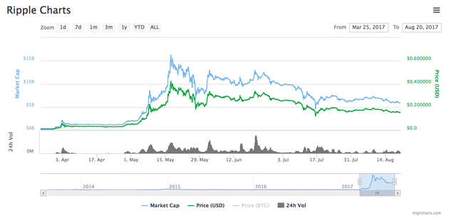 Đừng chỉ để ý bitcoin, những đồng tiền số này cũng có tiềm năng và đà tăng cực mạnh mà ít người để biết đến  - Ảnh 3.