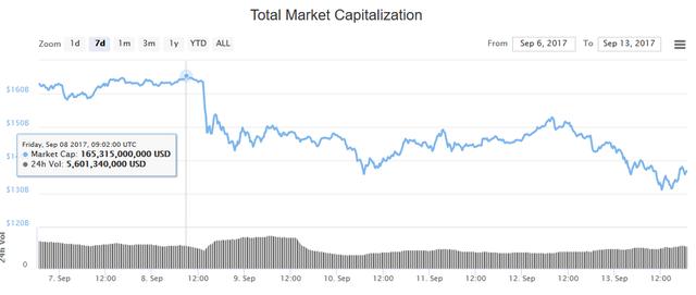 Chỉ một câu nói, sếp JPMorgan kéo bitcoin xuống 3.800 USD lần đầu tiên sau gần 1 tháng, vốn hóa thị trường tiền số bị thổi bay 30 tỷ USD - Ảnh 3.