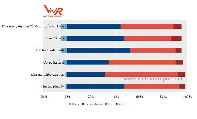 Vingroup vượt Ô tô Trường Hải để trở thành doanh nghiệp tư nhân lớn nhất Việt Nam năm 2017  - Ảnh 3.