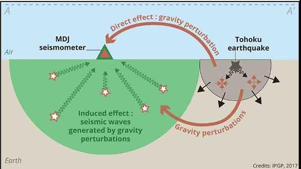 Đã tìm ra cách phát hiện sớm các trận động đất lớn bằng... sóng trọng lực - Ảnh 2.