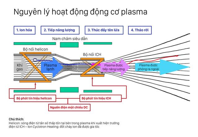 Tên lửa plasma là gì và tại sao với nó, ta có thể nắm trong tay khả năng du hành liên hành tinh? - Ảnh 5.