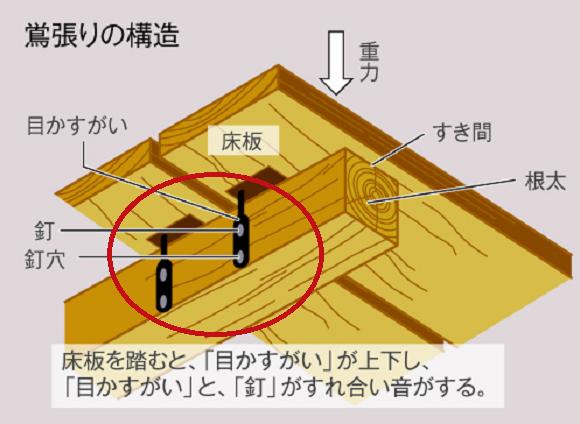 Ở nhà sàn gỗ mộc mạc, người Nhật chẳng sợ trộm đột nhập nhờ hệ thống chống trộm hiệu quả từ thế kỷ 17 - Ảnh 5.