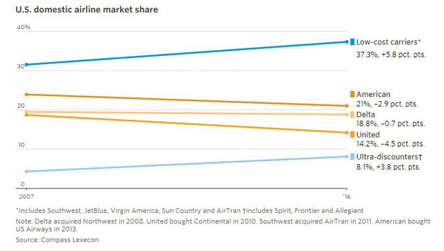 9 biểu đồ cho thấy sức mạnh khủng khiếp của những hãng hàng không giá rẻ như JetBlue, AirAsia, Vietjet đang bao trùm thế giới - Ảnh 5.