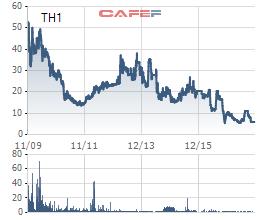 """Nhiều công ty do """"Shark"""" Trần Anh Vương lãnh đạo lỗ liên tục, cổ phiếu """"rẻ như rau""""  - Ảnh 5."""