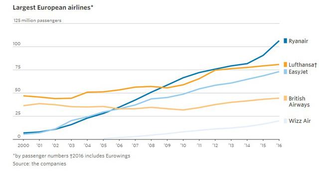 9 biểu đồ cho thấy sức mạnh khủng khiếp của những hãng hàng không giá rẻ như JetBlue, AirAsia, Vietjet đang bao trùm thế giới - Ảnh 6.