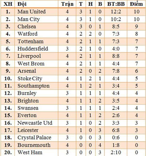 ĐIỂM NHẤN Stoke 2-2 M.U: Bài học cần thiết cho Mourinho và giá trị của Lukaku - Ảnh 4.