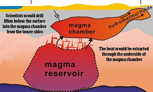 Kế hoạch điên rồ của Nasa nhằm giải cứu Trái Đất khỏi thảm họa diệt vong - Ảnh 4.