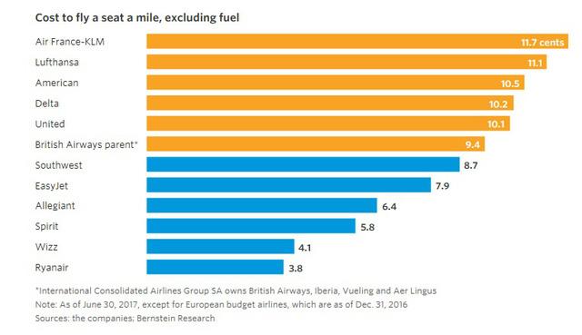 9 biểu đồ cho thấy sức mạnh khủng khiếp của những hãng hàng không giá rẻ như JetBlue, AirAsia, Vietjet đang bao trùm thế giới - Ảnh 8.