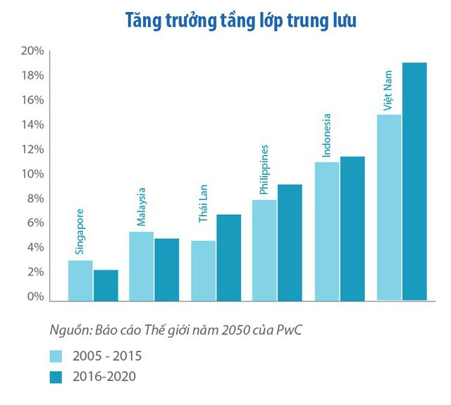 Tổng giám đốc PwC Việt Nam: Năm 2050 Việt Nam có thể nằm trong 20 nền kinh tế lớn nhất thế giới - Ảnh 10.