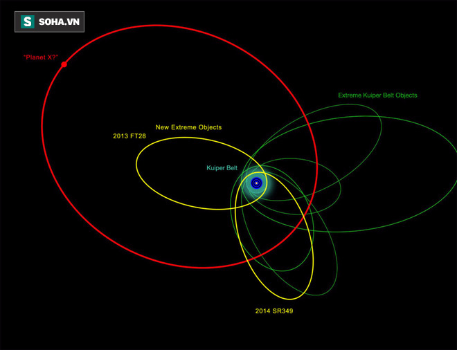 Tìm thấy bằng chứng bác bỏ sự tồn tại của hành tinh thứ 9 trong Hệ Mặt trời? - Ảnh 2.