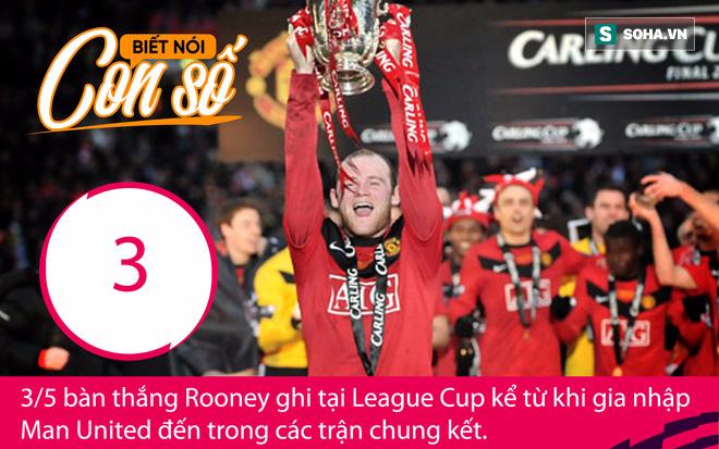 Con số biết nói: Rooney và tham vọng đưa Man United về lại thời vô đối - Ảnh 2.