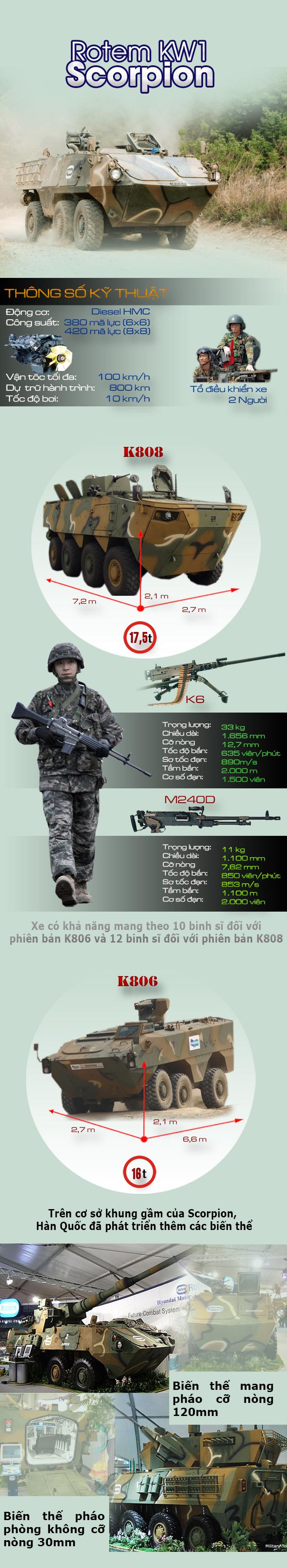 Xe thiết giáp vạn năng đang được Hàn Quốc tích cực chào bán cho đối tác Đông Nam Á - Ảnh 1.
