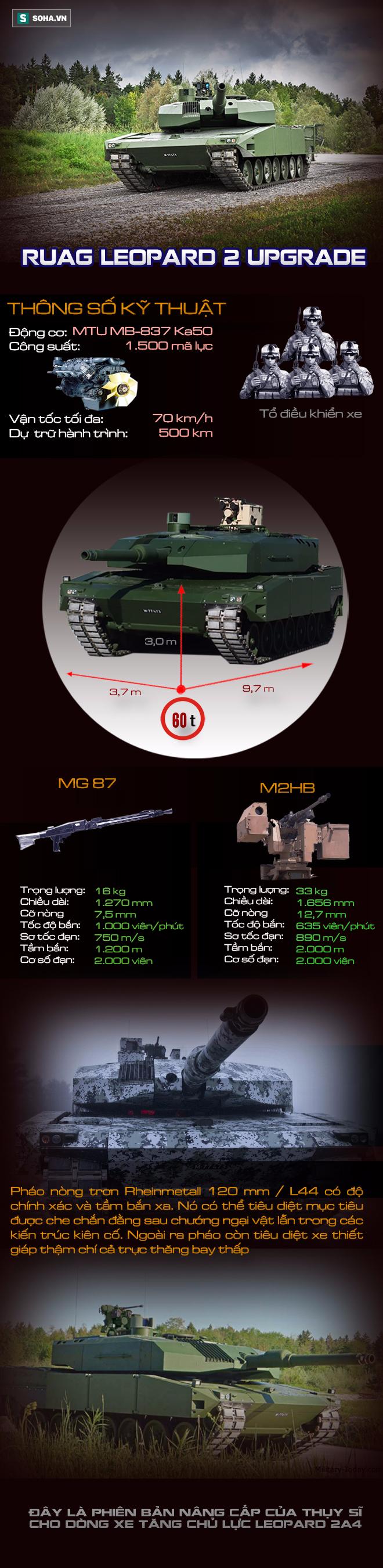 Gói nâng cấp mang lại sức sống mới cho xe tăng Leopard 2A4 huyền thoại - Ảnh 1.