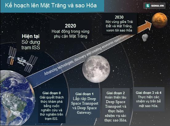 NASA quyết tâm trở lại Mặt Trăng với kế hoạch 4 giai đoạn - Ảnh 1.