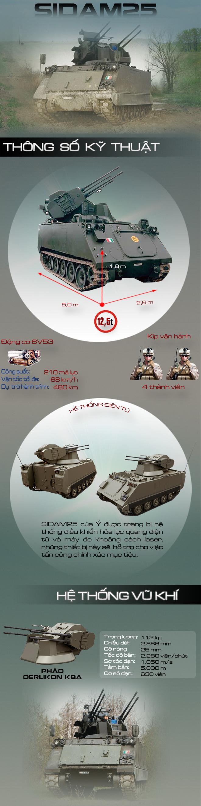 SIDAM 25 - Nguyên mẫu thiết kế của pháo phòng không tự hành Type 95 SPAAA Trung Quốc - Ảnh 1.