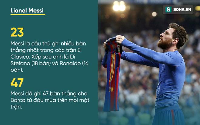 Messi: Nỗi bất công cùng cực, cú đánh hộc máu mồm và 2 cái tát vào mặt Real Madrid - Ảnh 6.