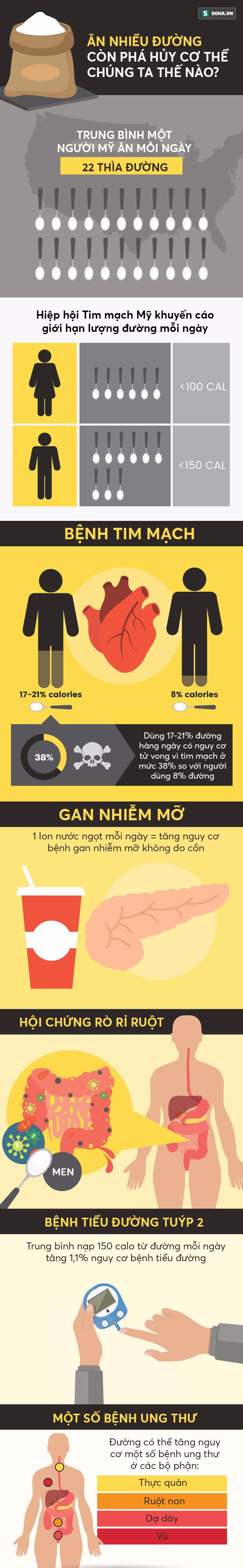 Không chỉ đánh thức tế bào ung thư, đồ ngọt còn gây ra 4 bệnh cực nguy hiểm - Ảnh 1.