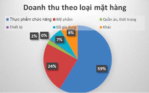 640.000 người bán hàng đa cấp có thu nhập 316.000 đồng/tháng - Ảnh 1.