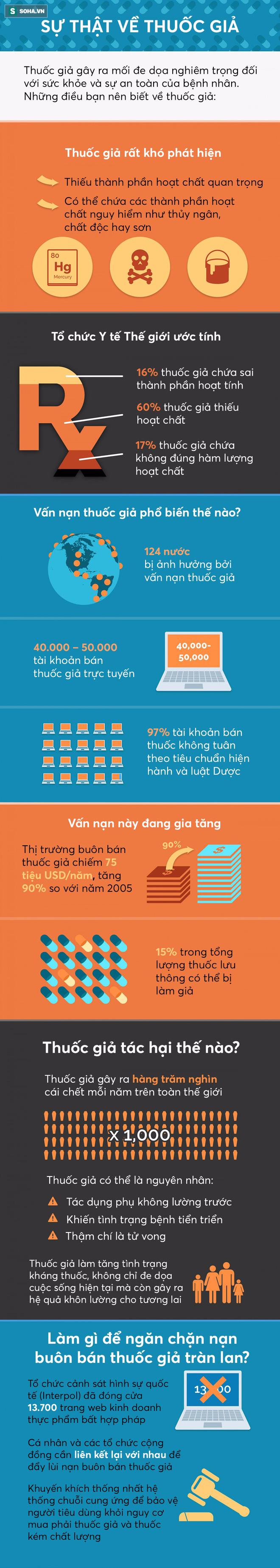 [Infographic] Hàng trăm nghìn người chết mỗi năm vì thuốc giả - Ảnh 1.