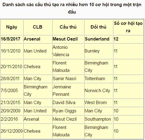 Mesut Oezil phá vỡ kỷ lục Premier League về số cơ hội tạo ra trong một trận đấu - Ảnh 2.