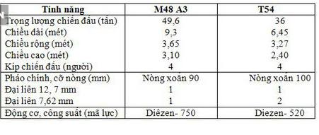 Đừng cười châu chấu đá xe: Tăng T-54 Việt Nam đối đầu M48 Mỹ - Mèo nào cắn mỉu nào? - Ảnh 3.