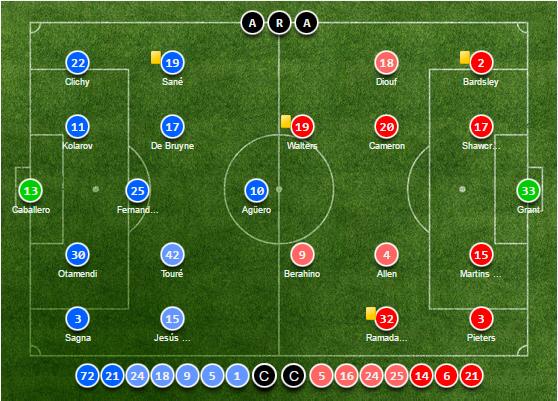 Man City bất ngờ sảy chân trước đối thủ kém 6 bậc - Ảnh 2.