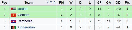 Việt Nam 0-0 Afghanistan: Đoàn quân áo đỏ chính thức giành vé dự sân chơi châu lục - Ảnh 9.